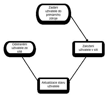 Zivotni cyklus