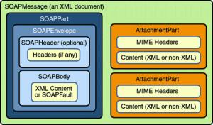 Struktura SOAP zprávy