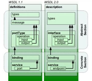 Popis WSDL