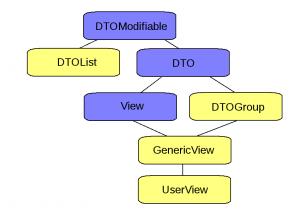 Schéma tříd našeho DTO
