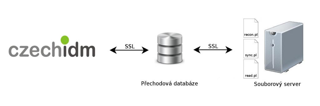 Schéma realizace správy oprávnění na souborovém systému prostřednictvím CzechIdM
