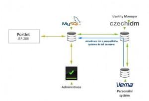 Propojení portletu, databáze a CzechIdm