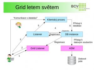 Oracle_pres_Grid