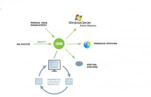 Identity Manager cyklus (IDM) projekt Identity Managementu