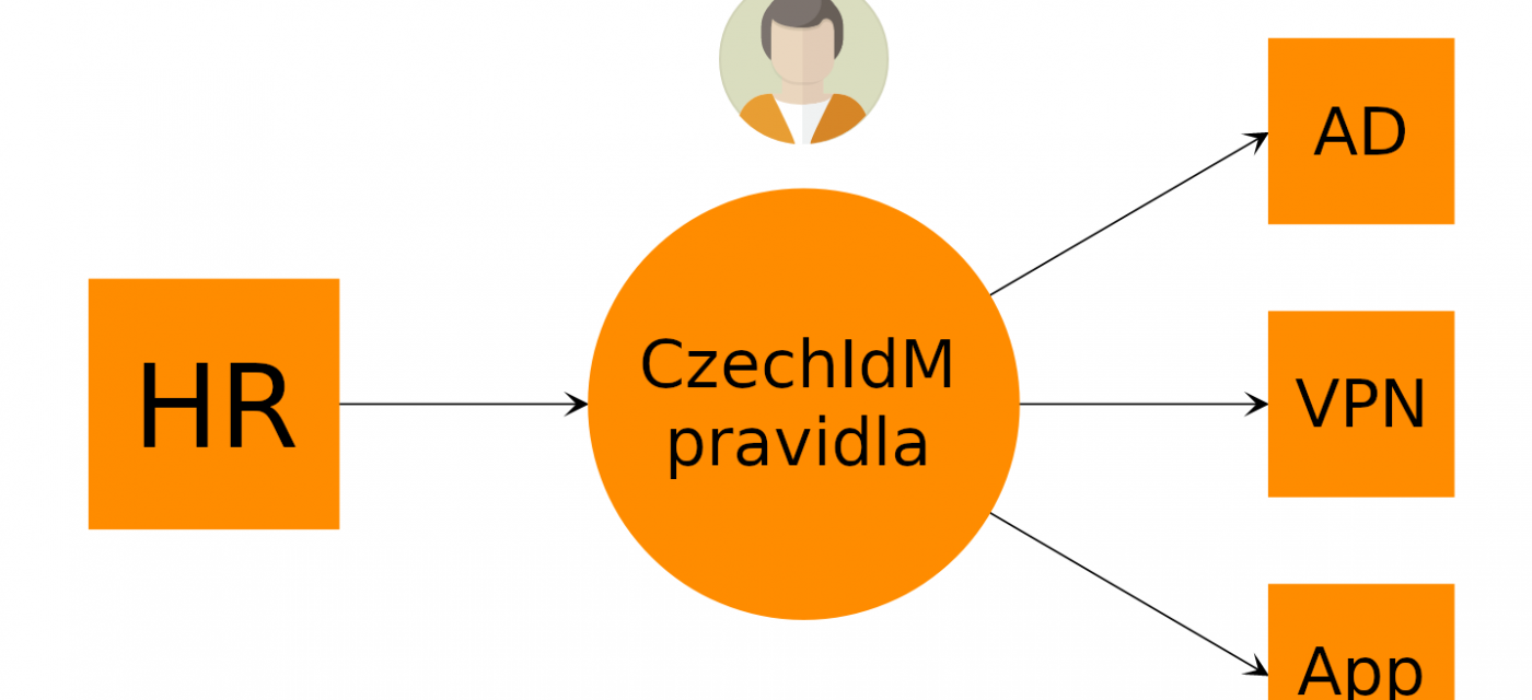 Czechdm provision data from HR system