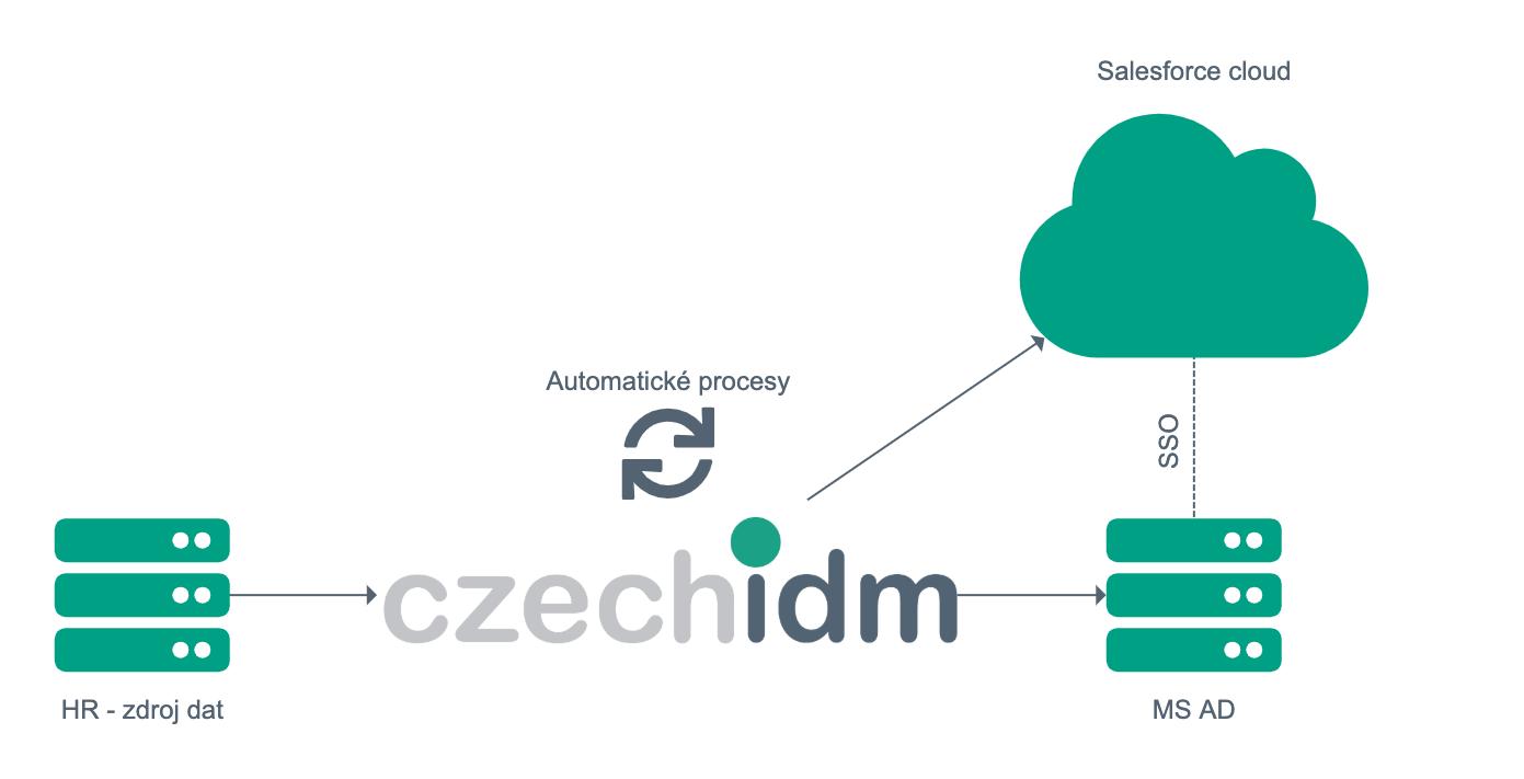 Schéma napojení CRM Salesforce na CzechIdM
