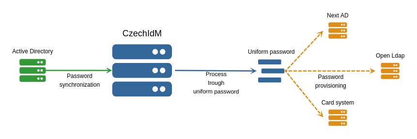 synchronizace hesla z AD